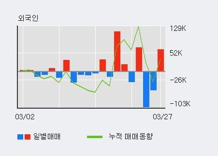 '아이스크림에듀' 15% 이상 상승, 주가 상승세, 단기 이평선 역배열 구간
