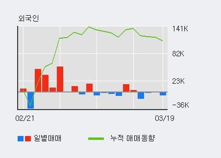 '자이에스앤디' 5% 이상 상승, 주가 반등 시도, 단기·중기 이평선 역배열
