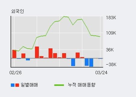 '현대에너지솔루션' 5% 이상 상승, 최근 3일간 기관 대량 순매수