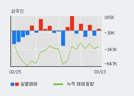 '두산퓨얼셀' 5% 이상 상승, 기관 4일 연속 순매수(33.0만주)