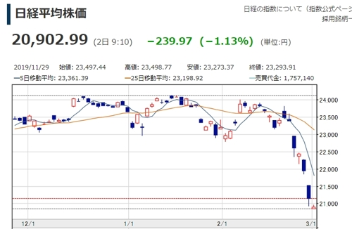 일본 주식시장 6일 연속 하락…닛케이지수 21,000선 붕괴