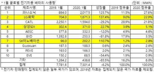 국내 배터리 3사, 글로벌 시장 점유율 사상 첫 30% 돌파