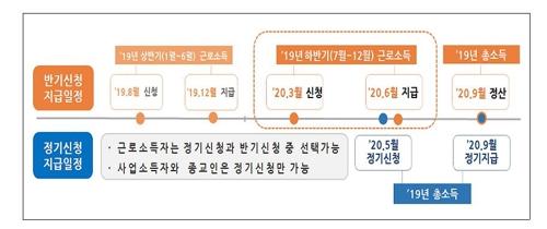 근로장려금 신청기한 3월말까지 연장…ARS전화·홈택스 신청