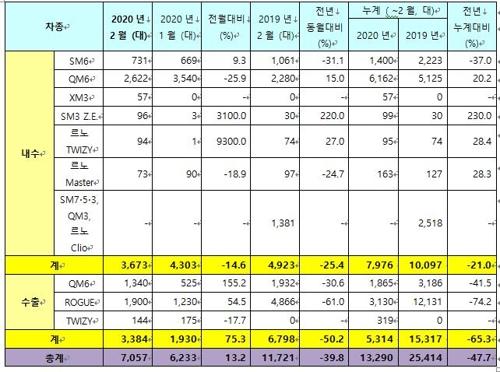 르노삼성차 2월 완성차 판매 7천57대…40% 감소