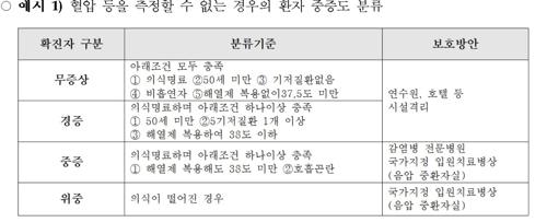 노인·만성질환자·임산부 코로나19 환자는 무조건 '입원치료'