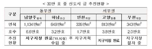 '3기 신도시' 고양 창릉도 지구 지정…생태 자족도시로 조성