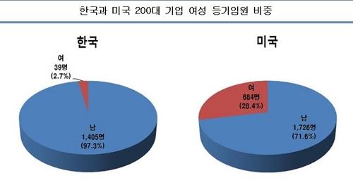 국내 200대 상장사 여성 등기임원은 39명 뿐…2.7%에 그쳐