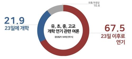 '개학 추가 연기' 67.5%, '23일 개학' 21.9%[리얼미터]