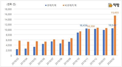 지난달 경기 비규제지역 아파트 매매, 4개월전보다 50% 증가