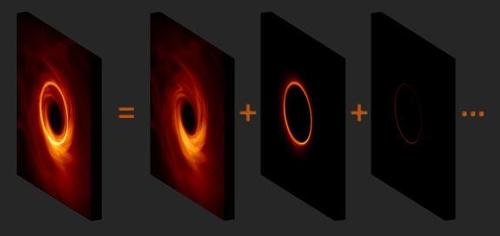 블랙홀 질량·회전 정보 담은 '광자고리'도 곧 포착되나