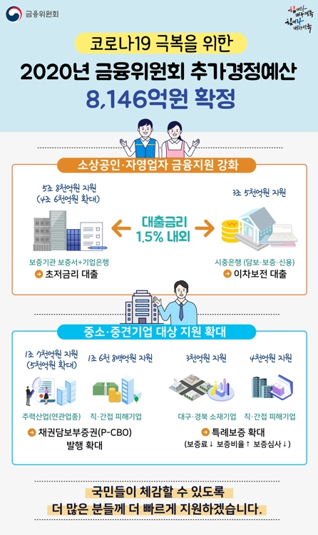 금융위, 기업銀·신보 출연·출자금 8천146억원 확보