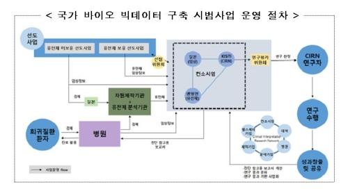 과기정통부, 국가 바이오 빅데이터 구축 시범사업 추진