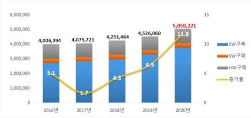 올해 공공SW·ICT장비 사업규모 5조원대 진입…11.8% 증가