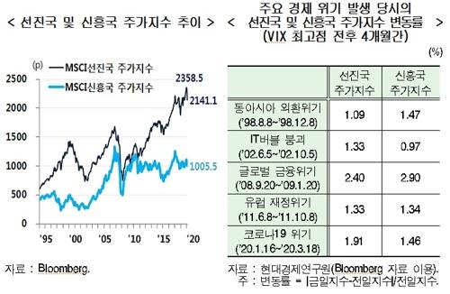 """현대연 """"글로벌 주가 변동성 금융위기후 최고…더 커질 수도"""""""