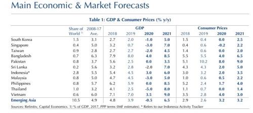 경기침체 문턱 선 한국경제…올해 성장률 '-1%' 전망 등장