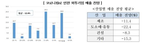 """""""코로나 장기화시 국내 외국계기업 41.3% 사업축소 고려"""""""