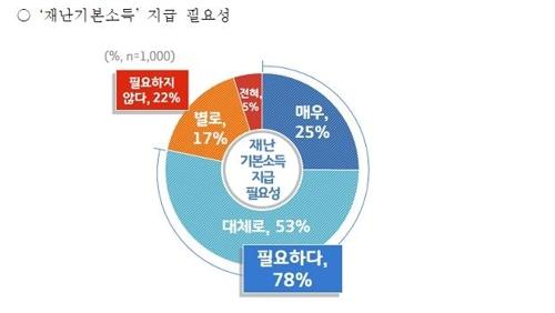 """""""경기도민 78% 코로나19 대응 위해 재난기본소득 지급필요"""""""