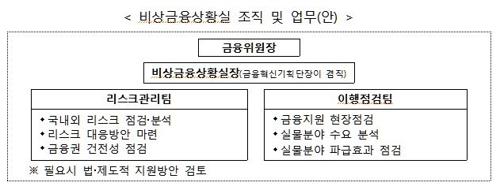 """""""코로나 금융지원 더 신속하게""""…금융위, 규제 유연화 추진"""