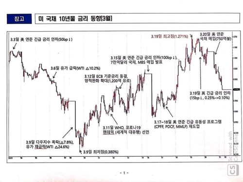 """기재차관 """"미 국채가격 폭락, 코로나 시장불안 상징"""""""