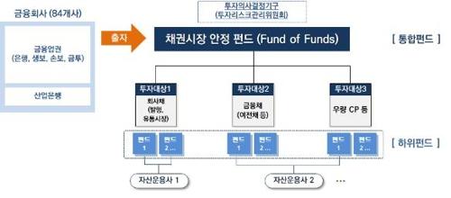 채권·증권시장안정펀드, 금융권이 출자해 내달초 투자개시(종합)
