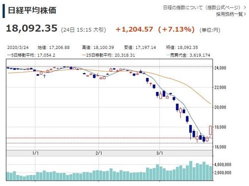 일본 닛케이지수 7%대 급등…18,000선 회복