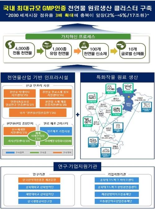 충북도 '2030 천연물산업 육성 종합계획' 수립…3천175억원 투입