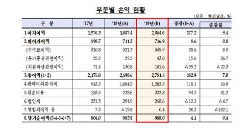 작년 국내은행 해외점포 순이익 10억달러 육박…전년 수준