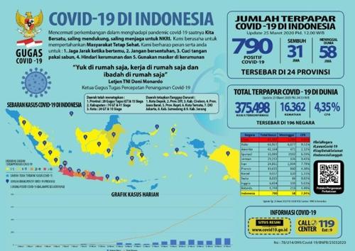 인도네시아 코로나19 확진자 790명…이틀 연속 100명 넘게 증가