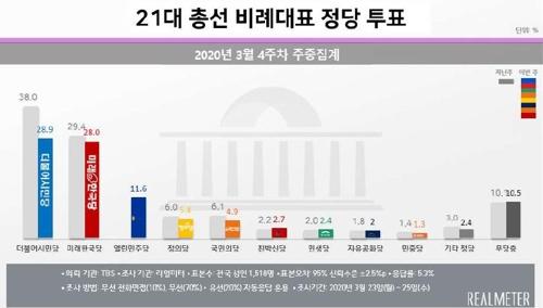 문 대통령 국정지지도, 3.2%p 올라 52.5%…1년 4개월만에 최고치[리얼미터](종합)