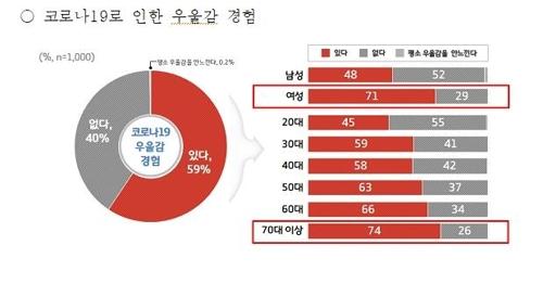 """경기도민 59% """"코로나19로 우울감 느껴""""…여성·노년층 70% 상회"""