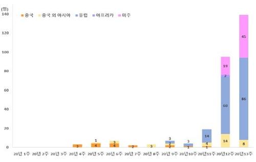 코로나19 해외유입 '급증'…최근 11일간 200명 넘게 추가