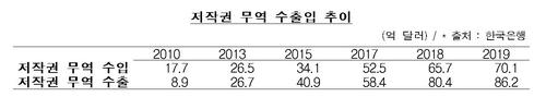 K팝 인기에 저작권 무역수지 흑자 '역대 최대'