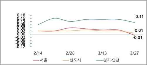 서울 아파트값 10개월 만에 하락 전환…약세 본격화하나