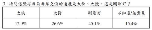 대만인들 '중국 불신' 여론 16년만에 최대…양안관계 '먹구름'