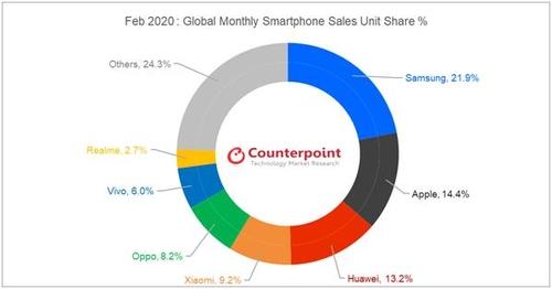 2월 스마트폰 판매량 14% 감소…코로나19 여파