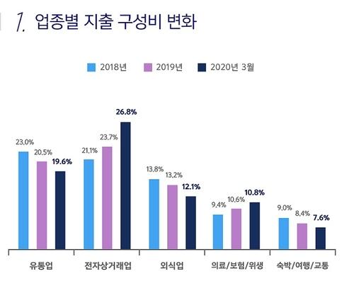 """롯데멤버스 """"코로나19 1분기 온라인소비 늘고 외식·여행 줄어"""""""