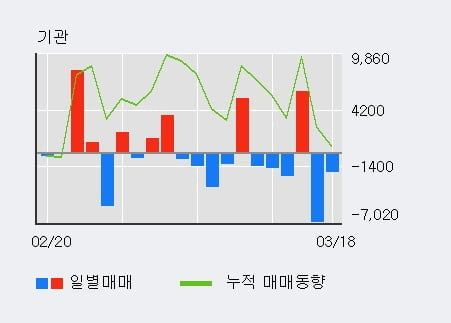 '동화약품' 10% 이상 상승, 외국인 3일 연속 순매수(5.0만주)