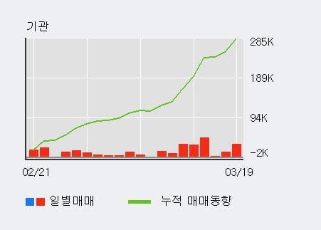 '유수홀딩스' 5% 이상 상승, 기관 8일 연속 순매수(17.4만주)