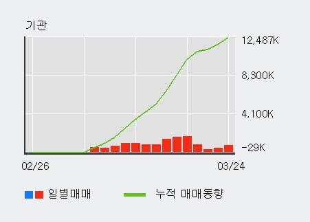 'SK증권' 5% 이상 상승, 기관 14일 연속 순매수(1,249.8만주)