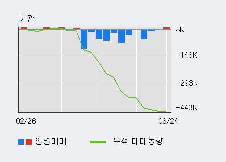 '삼화콘덴서' 5% 이상 상승, 전일 외국인 대량 순매수