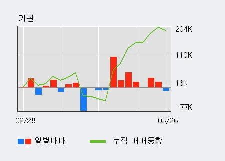 '아모레G' 5% 이상 상승, 최근 3일간 기관 대량 순매수