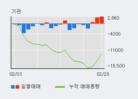 '아모레G우' 5% 이상 상승, 기관 3일 연속 순매수(5,787주)