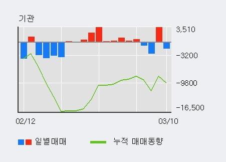 '삼영무역' 10% 이상 상승, 외국인 3일 연속 순매수(4,301주)