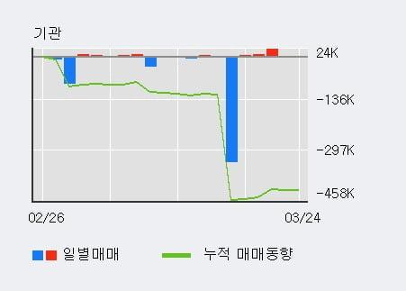 '유안타증권' 5% 이상 상승, 외국인 8일 연속 순매수(121.8만주)