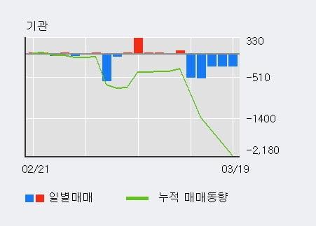'삼화왕관' 5% 이상 상승, 주가 5일 이평선 상회, 단기·중기 이평선 역배열