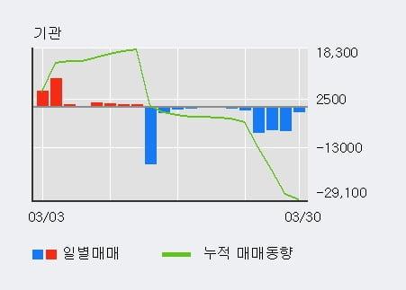 '사조오양' 5% 이상 상승, 전일 기관 대량 순매도