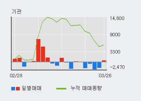'인스코비' 5% 이상 상승, 외국인 4일 연속 순매수(45.1만주)