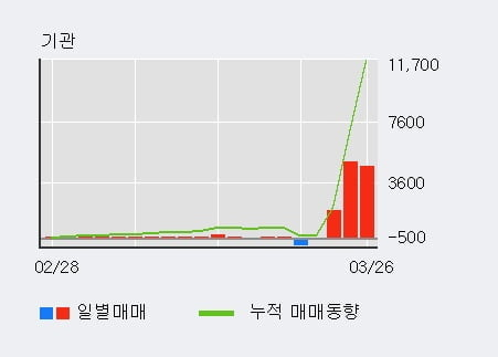'대림통상' 5% 이상 상승, 기관 3일 연속 순매수(1.1만주)