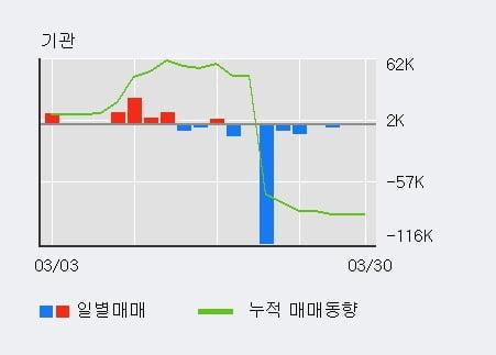 '남선알미늄' 5% 이상 상승, 기관 4일 연속 순매수(1.8만주)