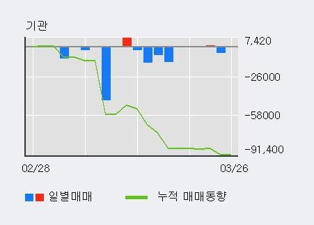 '아남전자' 5% 이상 상승, 외국인 3일 연속 순매수(24.4만주)